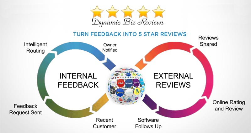 Turn Feedback Into 5 Star Reviews